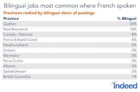Most Common Job Bilingual Jobs Across Canada What Roles Most Often Require