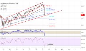 Page 24 Ideas and Forecasts on S&P 500 Index — TradingView