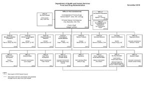 Dcaa Organization Chart Organization Chart Crti Organization Chart Research