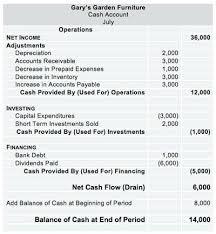 Template For Statement Of Cash Flows Sales Pipeline Excel Adsheet Inspirational Global Cash Flow