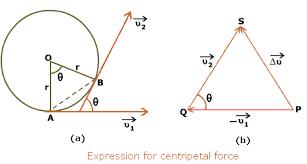centripetal acceleration equation. centripetal-force centripetal acceleration equation i