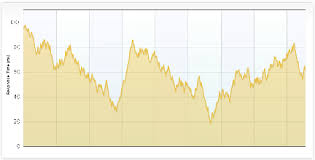 Jquery Float Attrective Grapth Or Chart By Javascript