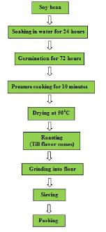 Flow Chart For Preparation Of Soy Malt Download Scientific