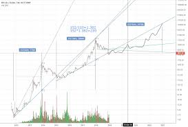 Bitcoin Charts Charts Bitcoin Halvening Prediction In Logarithmic Chart For