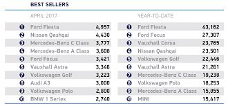 new car releases in ukUK new car demand falls in April as new VED rates come into force