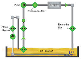 Choosing The Right Oil Filter Location