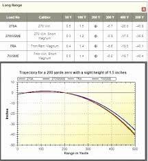 Ideas Collection 300 Win Mag Vs 7mm Rem Ballistics Chart