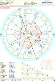 Birth Charts From Famous People Through History Story By