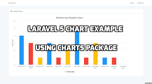 Morris Js Charts Example Laravel 5 Chart Example Using Charts Package Laravelcode