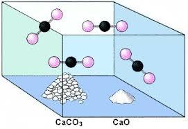 Αποτέλεσμα εικόνας για απόδοση χημικής αντίδρασης