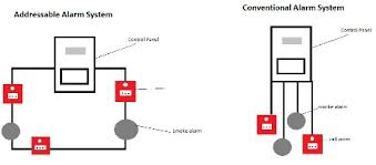 powercor blog how to choose the right fire alarm system fire alarm installation wiring diagram at Basic Fire Alarm Wiring Diagram