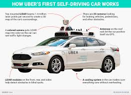 how tesla car works how does ubers driverless car work graphic business insider