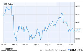 Rai Stock Price Chart Jim Cramers Top Stock Picks Ba Rai Mo Mgm Thestreet