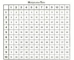 Multiplication Table Kids Math Worksheets Times Tables