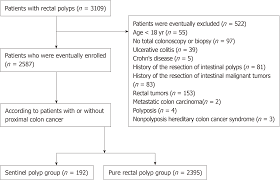 Colon Polyp Size Chart Clinical Characteristics Of Sentinel Polyps And Their