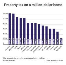 State By State Property Tax Comparison Chart The Best And Worst Cities In Canada For Property Taxes