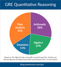 Hardest & Most Tested GRE Math Topics