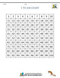 Prime Number Chart 1 100 100 Chart Printable Giftbasketinformation Com