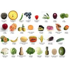 Baby Development Fruit Chart Baby Development Baby Size By Week How Big Is Baby Fetus