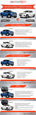 Toyota Hilux vs Ford Ranger | Car Models List Blog