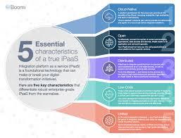 Cloud Integration Design Patterns 5 Characteristics You Need In An Integration Cloud Platform