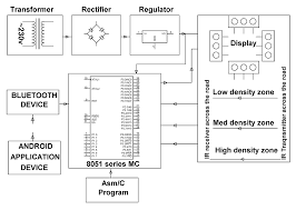 circuit diagram of traffic light controller using 8051 priority for emergency vehicles in traffic signals electronic kits on circuit diagram of traffic light controller