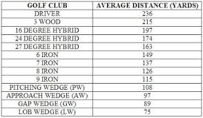 Golf Club Distance Chart Google Search Golf Golf Tips