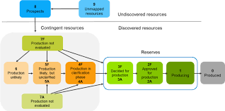 Flow Chart Of Classification Of Resources Resource Classification System Norwegianpetroleum No