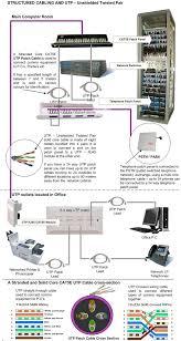 structured wiring diagram structured image wiring electric blanket wiring diagram wirdig on structured wiring diagram
