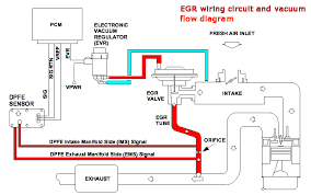 p1408 fault code repair means cleaning egr valve passages and 2005 Chevy Equinox EGR Valve Wiring Diagram at 04 Freestar Egr Valve Wiring Diagram