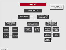 Jpeo Cbd Org Chart Marine Corps Systems Command Command Staff International