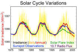 the solar to global warming connection a short essay watts up solar cycle variations satellite png