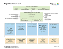 Lab Chart Argonne Organizational Chart Argonne National Laboratory