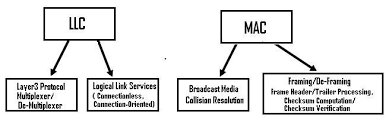 Data Link Layer Functions Of Llc And Mac Sub Layers Of Data Link Layer