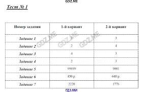 ГДЗ контрольные работы по математике класс Глазков Ахременкова Тест 1