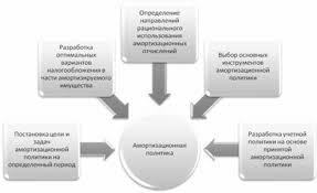 Курсовая работа Амортизация и износ основных средств ru Основные составляющие блоки амортизационной политики на уровне предприятия можно изобразить так