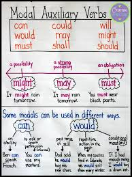 Verb Anchor Chart 4th Grade Upper Elementary Snapshots Modal Auxiliary Verbs An
