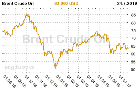 Brent Crude Oil Current And Historical Brent Crude Oil