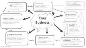 Online Business Plan Template Free Download Business Plan Template Personal Development In Download Free