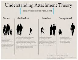 Attachment Patterns Enchanting Understanding Attachment Kids Cooperate