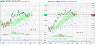 Silver And Gold In The Diamond Formation On 4hour Chart For