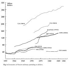 Nintil The Soviet Union Military Spending