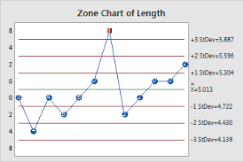 Zone Control Chart Overview For Zone Chart Minitab