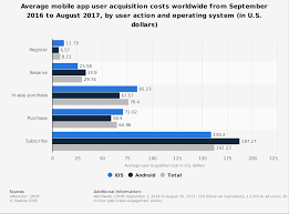 customer acquisition cost mobile app user acquisition cost 2018 l statistic