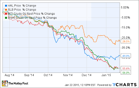 Schlumberger Vs Halliburton Youll Never Guess Which Is
