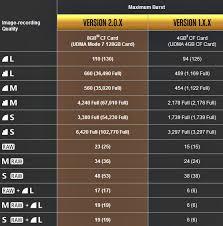 Canon 7d Firmware Comparison Chart New Camera