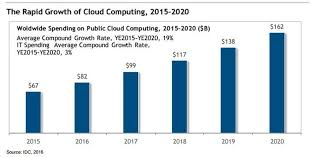 Chart On Cloud Computing Roundup Of Cloud Computing Forecasts 2017 Cloud Computing
