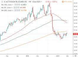 Activision Blizzard Atvi Is Digesting Earnings Tradimo News