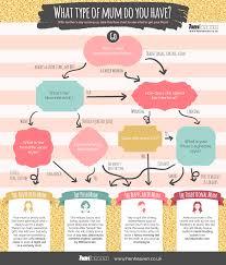 Mother Day Chart Mothers Day Flow Chart Evie Garnett