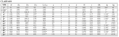 Valve Test Pressure Chart